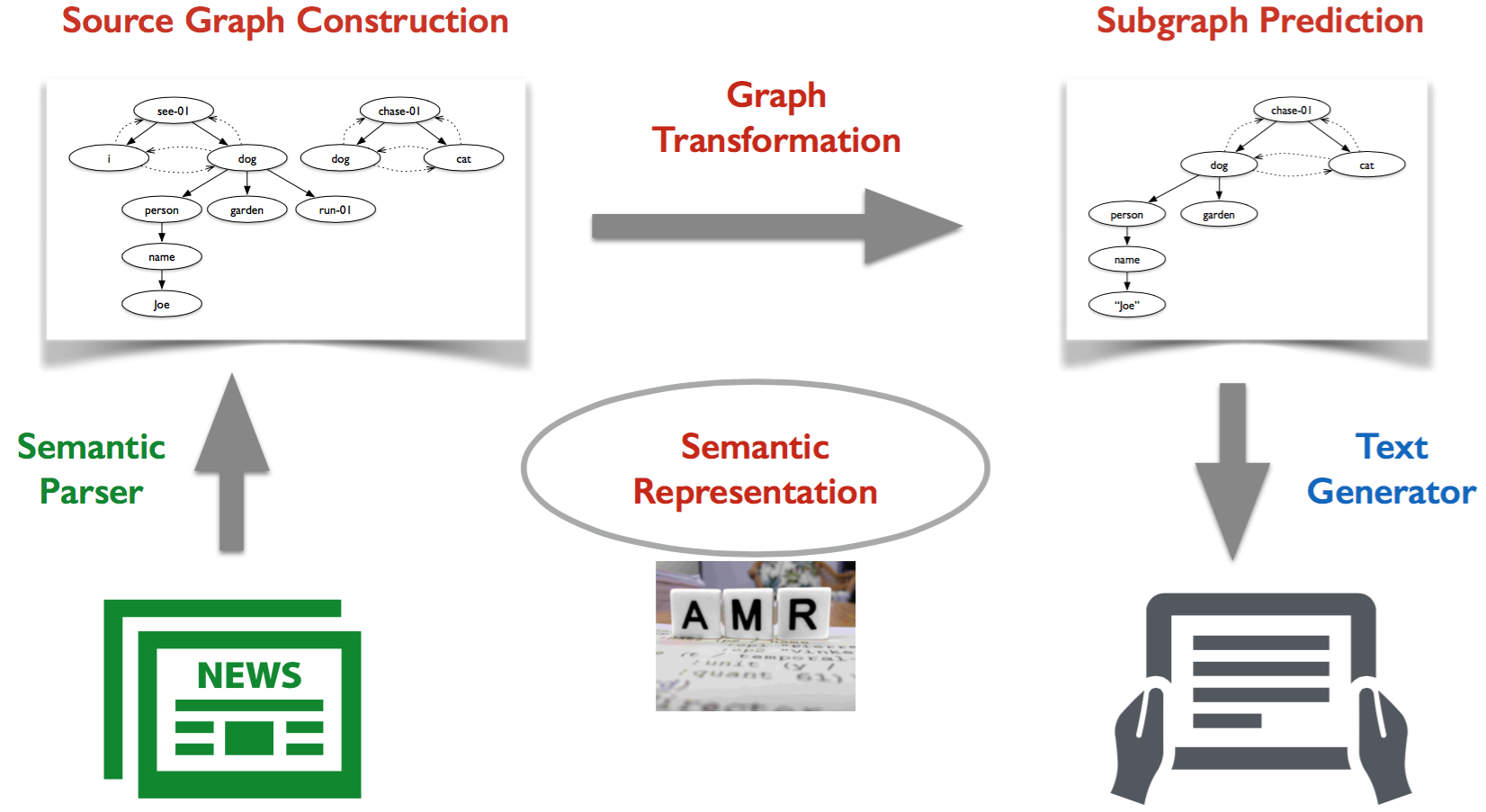 Semantic Summarization